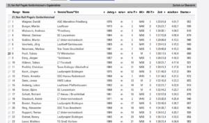 Nidderauer Halbmarathon 2016: Tobias auf dem 8. Platz gesamt und Sieger der AK