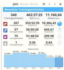 Trainingsumfänge Triathlon