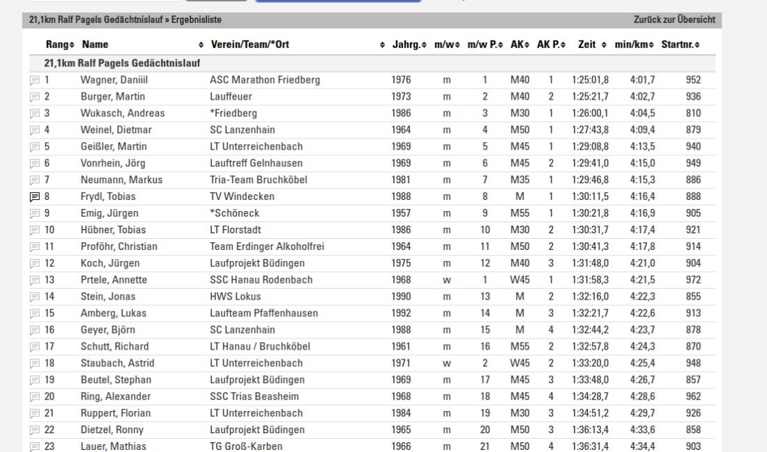 Tobias Frydl mit enormer Steigerung Sieger der AK beim Halbmarathon in Nidderau